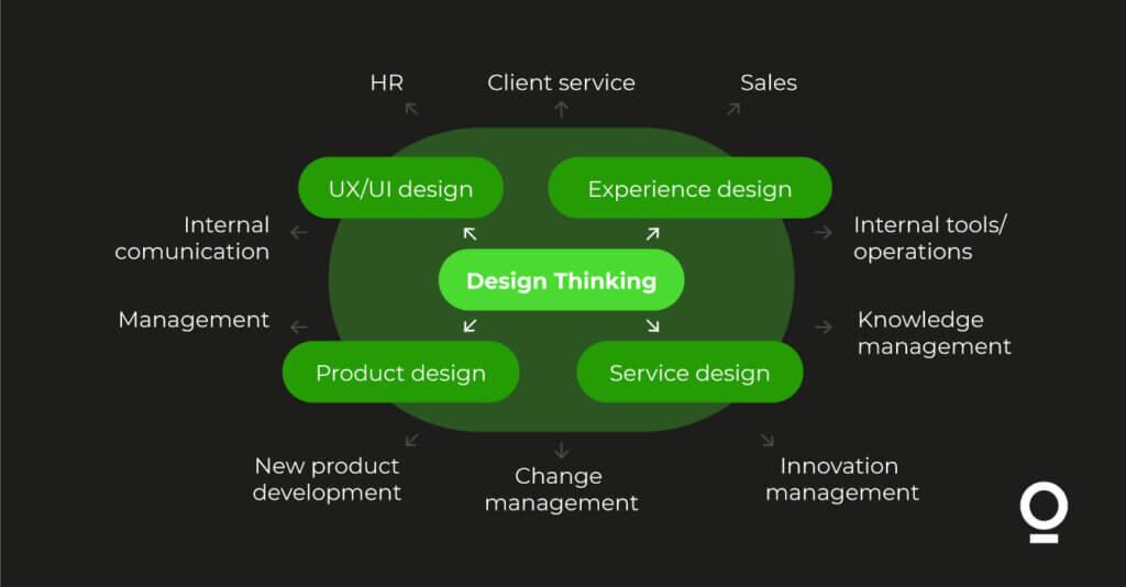 UX I design thinking EDISONDA